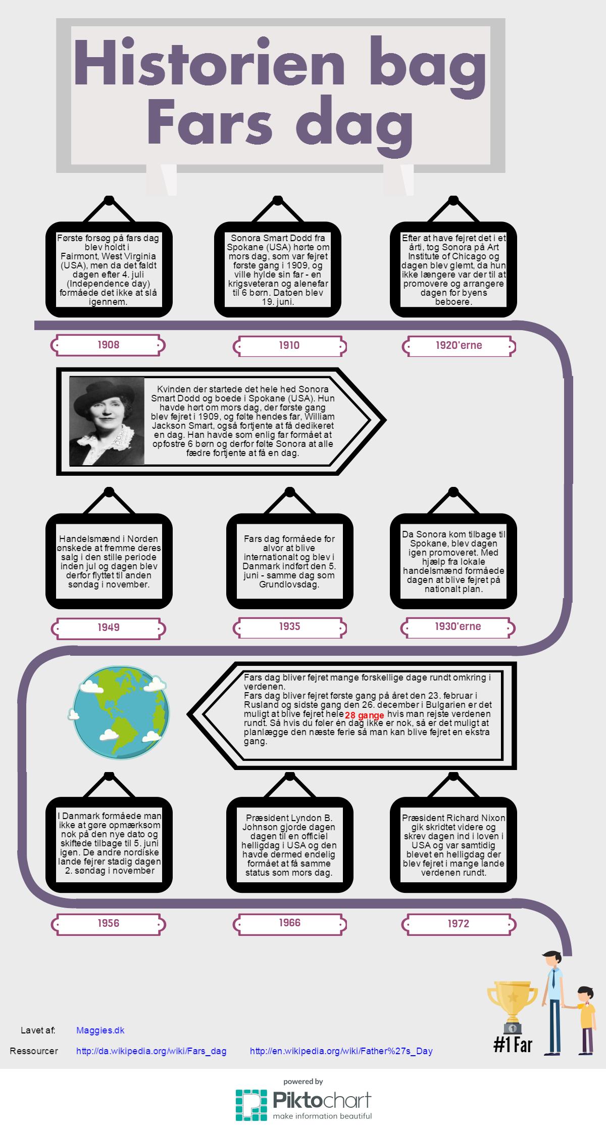 Historien bag Fars dag infographic